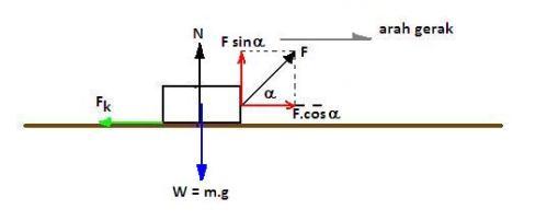 Hukum newton tentang gerak phyiscs by rangga agungs team diagram benda bebas adalah ccuart Image collections