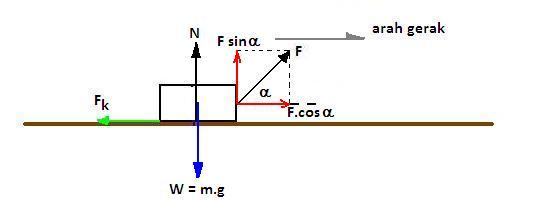 Penguraian gaya djukarna gambar 7 diagram benda bebas untuk soal no 5 ccuart Image collections