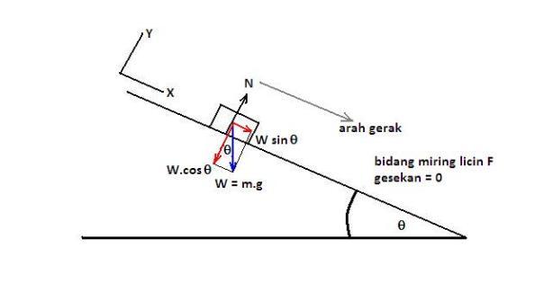 Penguraian gaya djukarna gambar 9 diagram benda bebas untuk soal no 6 ccuart Images