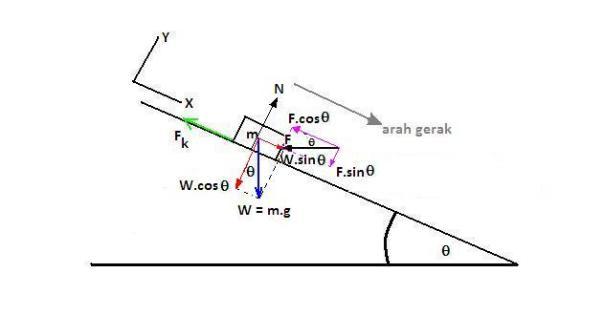 Penguraian gaya djukarna gambar 13 diagram benda bebas untuk soal no 8 ccuart Images
