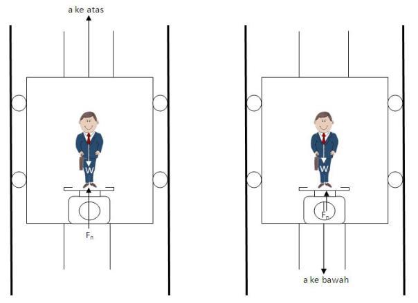 Hukum newton 2 menguraikan gaya gaya djukarna gambar 19 diagram benda bebas ccuart Image collections