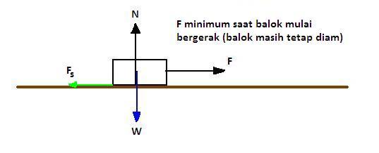 Penguraian gaya djukarna gambar 4 diagram benda bebas untuk balok dengan gaya gesek pada papan luncur ccuart Image collections