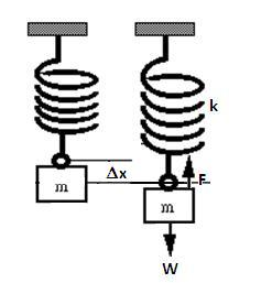Penguraian gaya djukarna gambar 1 diagram benda bebas untuk pegas dan massa m ccuart Images