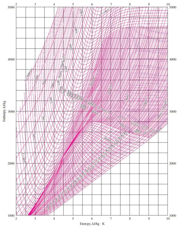 hs diagram