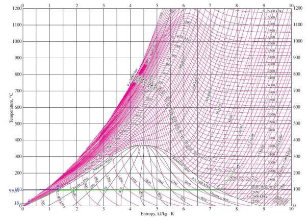 TS diagram untuk pemanasan air