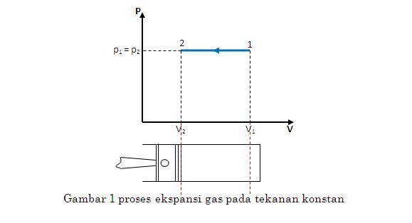 Proses proses termodinamika djukarna gbr 1 ccuart Images