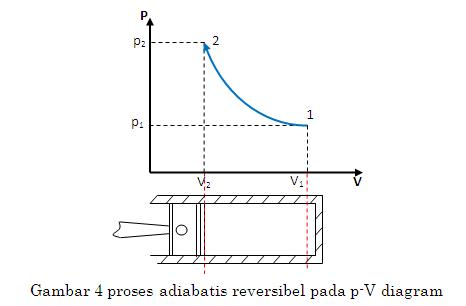 Proses proses termodinamika djukarna karena tidak ada kalor yang dapat masuk dan keluar dari sistem maka tidak ada perubahan kalor atau dq 0 sehingga kerja yang diberikan atau dilakukan ccuart Images