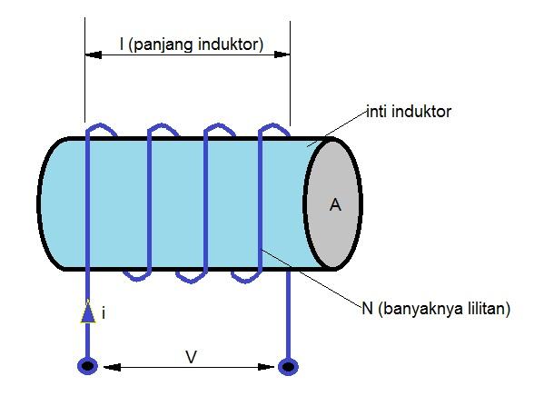 grb induktor 1