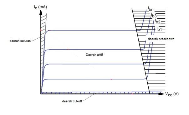 4 daerah transistor