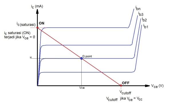 kurva karakteristik transistor sbg saklar